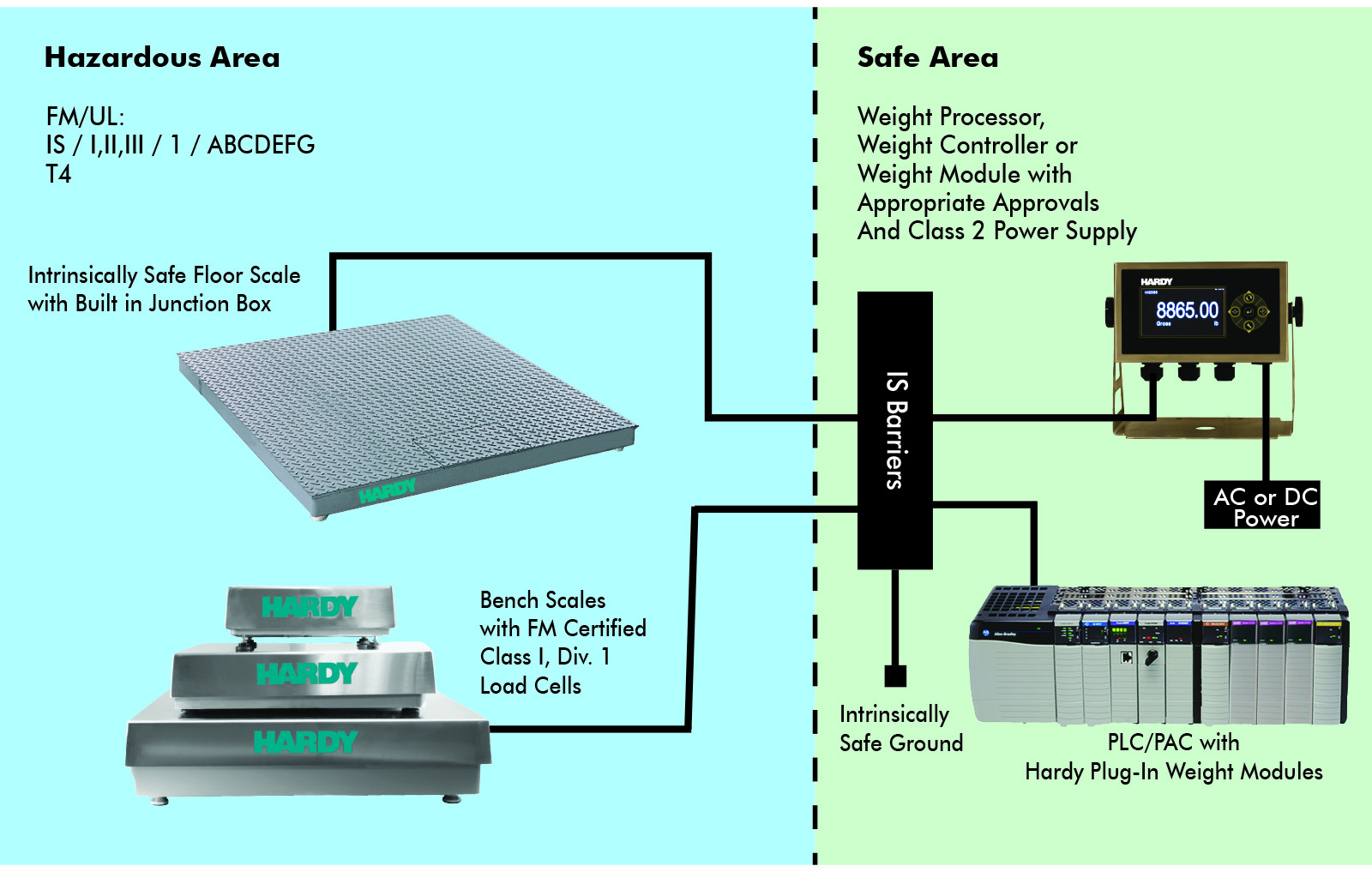Hardy Process Solutions Products Weighing For Intrinsically Safe Wiring Floor Bench Scale System Configuration A Hazardous Area Use Or Scales With Built In Summing Cards And Is