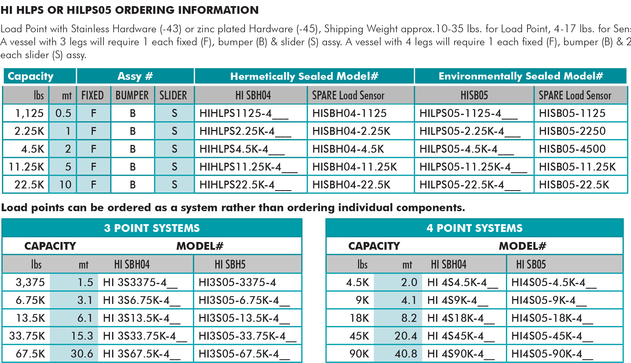 Hardy Load Cell Wiring - Data Schema •