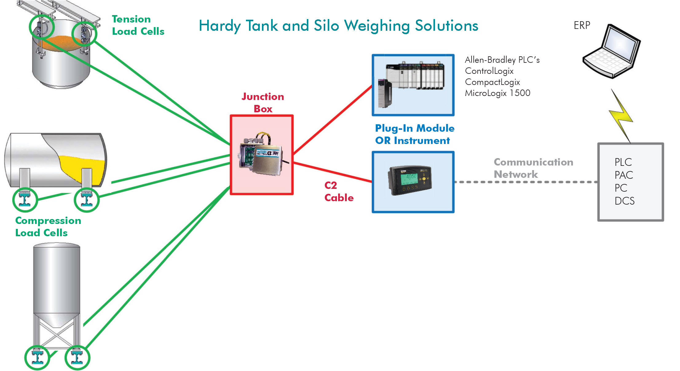Hardy Process Solutions Vessel Silo Weighing Piping Diagram Ship And